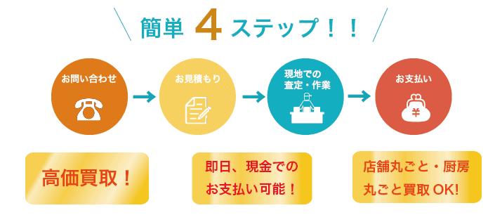 厨房機器買取の流れ簡単4ステップ